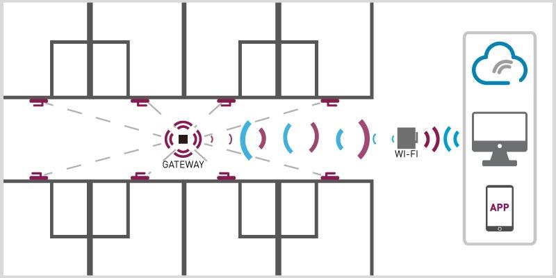 Operativa cerraduras electrónicas on-line